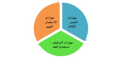 Learning How to Talk arabic pic 1